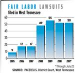 Labor lawsuits in growth mode