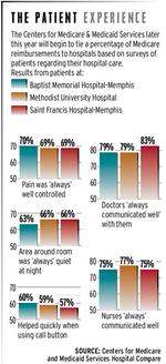 Hospitals surgical about improving patient satisfaction with Medicare money at stake