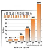 Low rates drive mortgage records