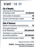 Young companies find local options for seed funding scant