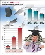 Student loan debt taxing graduates who can't find jobs with adequate pay