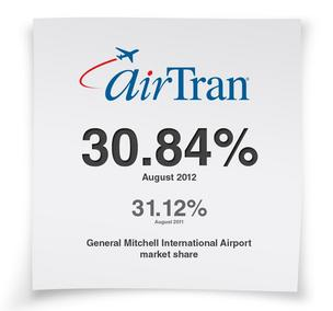 AirTran Airways now has the largest market share at General Mitchell International Airport.
