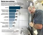 Unsustainable solution: Manufacturers add overtime to bridge growing skills gap