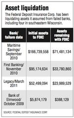 FDIC recovering losses of failed area banks