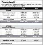 Aurora's pension move helps increase operating income