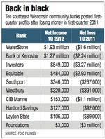 Community banks see better first quarter