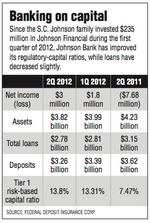 Johnson Bank on rebound, but 'work to do'