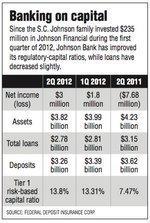 Johnson Bank on rebound, but 'work to do'