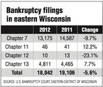 Eastern Wisconsin bankruptcy filings declined in 2012
