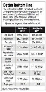 M&I provides boost to BMO's bottom line