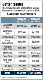 Banks show improvement in slow economy