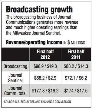 Broadcasting growth The broadcasting business of Journal  Communications generates more revenue  and much higher operating earnings than  the Milwaukee Journal Sentinel.  	First half  2012	First half  2011 Broadcasting	$98.9 / $19.8	$88.2 / $14.3 Journal