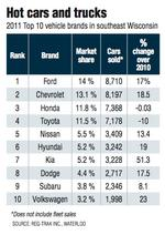 Car dealers see upsurge