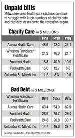 Charity care, bad debt increased in 2011