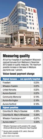 Columbia St. Mary's loses small portion of Medicare payments