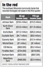 North Shore Bank on loss list