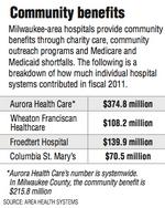Leaders want more central city Milwaukee health care