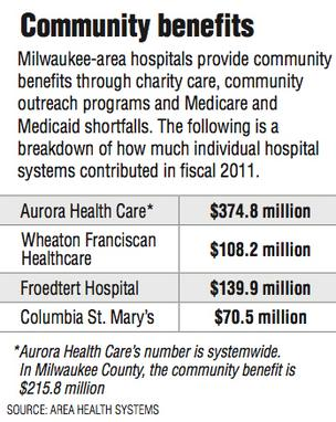 Community benefits  Milwaukee-area hospitals provide community  	 benefits through charity care, community  	 outreach programs and Medicare and   Medicaid shortfalls. The following is a   breakdown of how much individual hospital  	 systems contributed