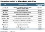 Losing ground: Small convention space continues to plague Milwaukee