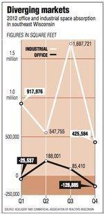 Office market flat, industrial market grows