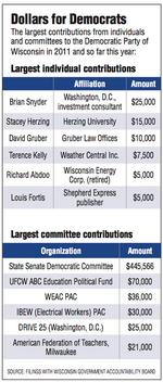 Democrats raise $3.4 million for Walker recall
