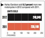 Analysts' outlook matches Harley's mixed results