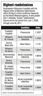 Hospitals curb readmits to avoid penalties