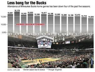 Less bang for the Bucks Attendance at Milwaukee Bucks home games has been down four of the past five seasons.