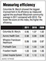 Report: Columbia St. Mary's most efficient