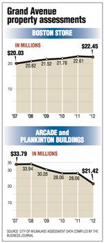 Plankinton Arcade value drops by $5 million