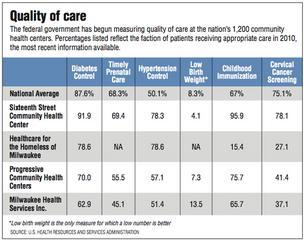 Quality of care  The federal government has begun measuring quality of care at the nation's 1,200 community health centers. Percentages listed reflect the faction of patients receiving appropriate care in 2010, the most recent information available.  	Dia
