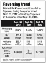 Mitchell Bank on the rebound from downturn in real estate