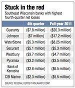 Milwaukee-area bank profits slowly regain momentum
