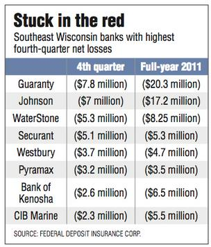 Stuck in the red Southeast Wisconsin banks with highest fourth-quarter net losses 	4th quarter	Full-year 2011 Guaranty	($7.8 million)	($20.3 million) Johnson	($7 million)	($17.2 million) WaterStone	($5.3 million)	($8.25 million) Securant	($5.1 million)	($