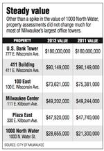 Milwaukee commercial property values increase only slightly