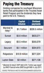 TARP program makes money from Wisconsin banks