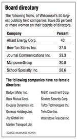 Women make small gains on boards