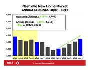Annual closing were up 20 percent in 2012 over the previous year.