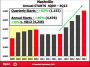 Builders started construction on 46 percent more homes in Nashville in 2012 compared to 2011.