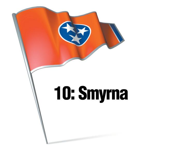 No. 10 Smyrna   Smyrna is one of seven Middle Tennessee cities in the top 10. An uptick in residential population growth, combined with lower than average business taxes and a low crime rate, placed this Rutherford County city among the best cities. Smyrna could improve its position by lowering its individual tax burden and improving performance in education.   Economic Vitality Ranking: 57.7 (11th)  Business Tax Burden Ranking: 76.7 (12th)  Community Allure Ranking: 59.4 (27th)  Overall Ranking: 65.7Source: Beacon Center of Tennessee