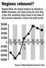 Regions Bank ups ante in Nashville
