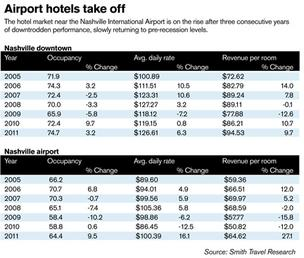 Lagging hotel market  shows signs of growth near Nashville airport