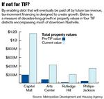 Publicly financed projects have yielded $1.8B in subsequent development