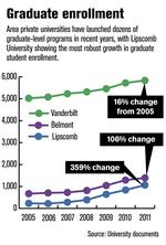 Nashville universities respond to job market with grad programs