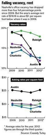 Real estate rebounds as investors close in