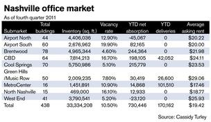 Nashville office vacancy rates stabilize