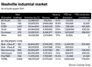 Industrial real estate posts best gains since 2006