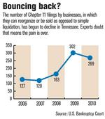 Tennessee business bankruptcies decline, but troubles loom