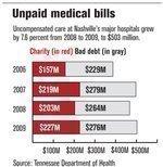 Area hospitals facing record level of unpaid care