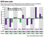 Williamson County's 2010 home sales jump 15%
